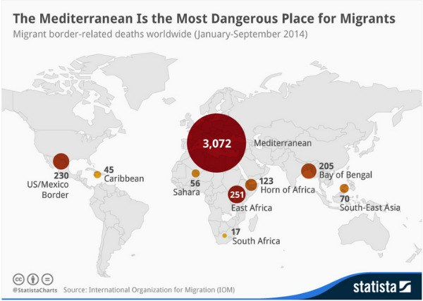 Infographic: The Mediterranean Is the Most Dangerous Place for Migrants | Statista